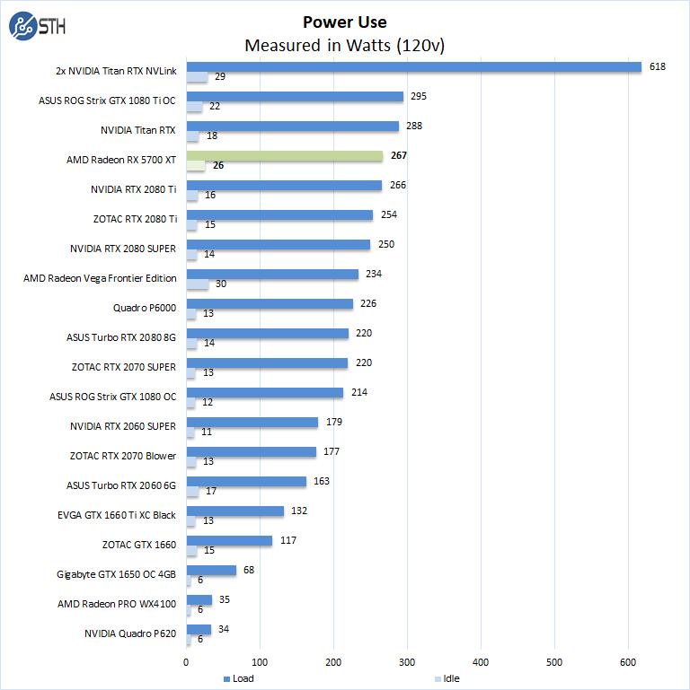 AMD Radeon RX 5700 XT Power