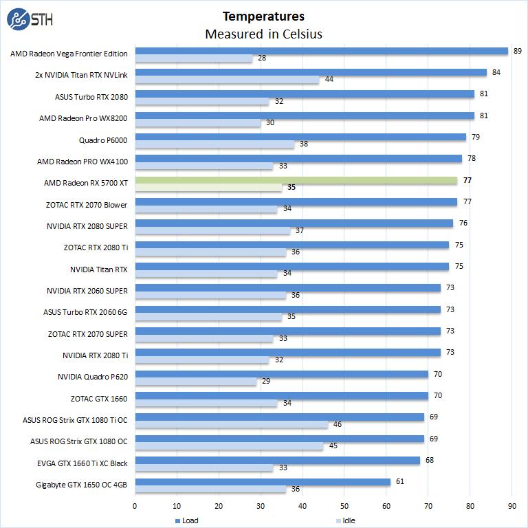 AMD Radeon RX 5700 XT Temperatures