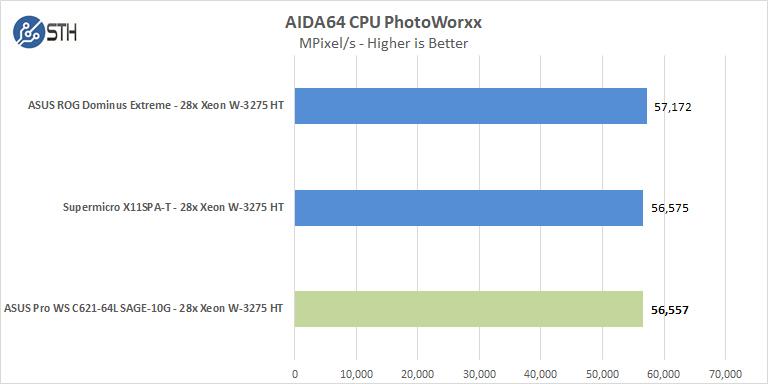 ASUS Pro WS C621 64L SAGE 10G AIDA64 CPU PhotoWorxx