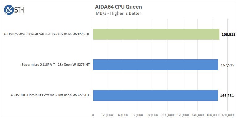 ASUS Pro WS C621 64L SAGE 10G AIDA64 CPU Queen