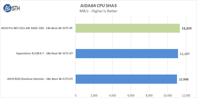 ASUS Pro WS C621 64L SAGE 10G AIDA64 CPU SHA3