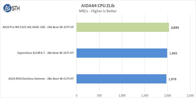 ASUS Pro WS C621 64L SAGE 10G AIDA64 CPU ZLib