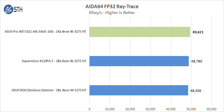 ASUS Pro WS C621 64L SAGE 10G AIDA64 FP32 Ray Trace