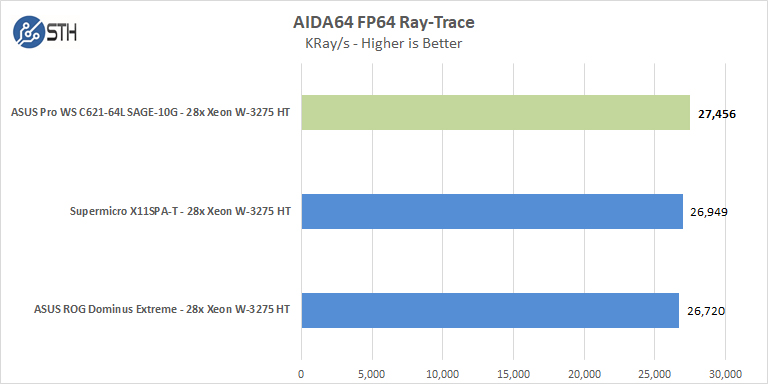 ASUS Pro WS C621 64L SAGE 10G AIDA64 FP64 Ray Trace