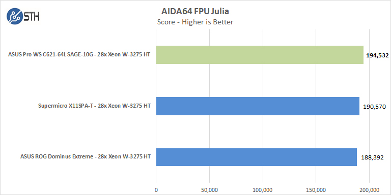 ASUS Pro WS C621 64L SAGE 10G AIDA64 FPU Julia