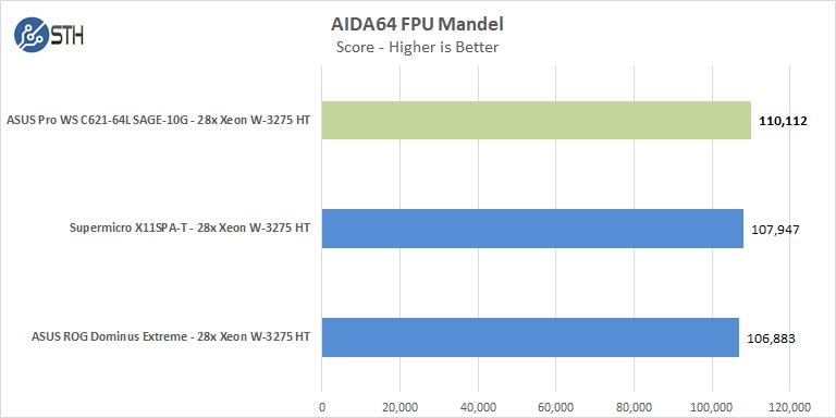 ASUS Pro WS C621 64L SAGE 10G AIDA64 FPU Mandel