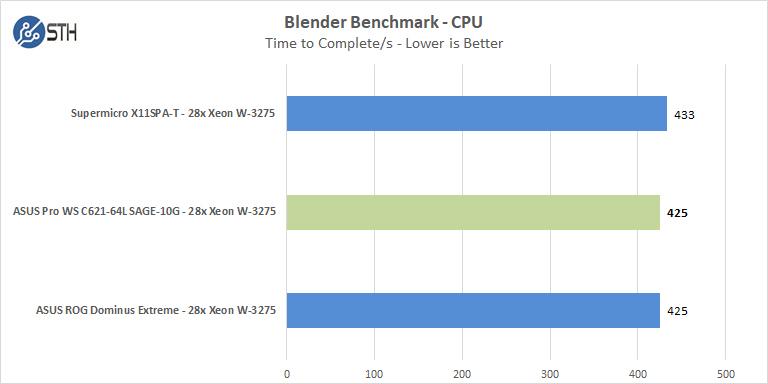 ASUS Pro WS C621 64L SAGE 10G Blender