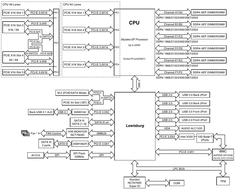 ASUS Pro WS C621 64L SAGE 10G Block Diagram