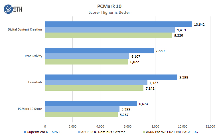 ASUS Pro WS C621 64L SAGE 10G PCMark 10