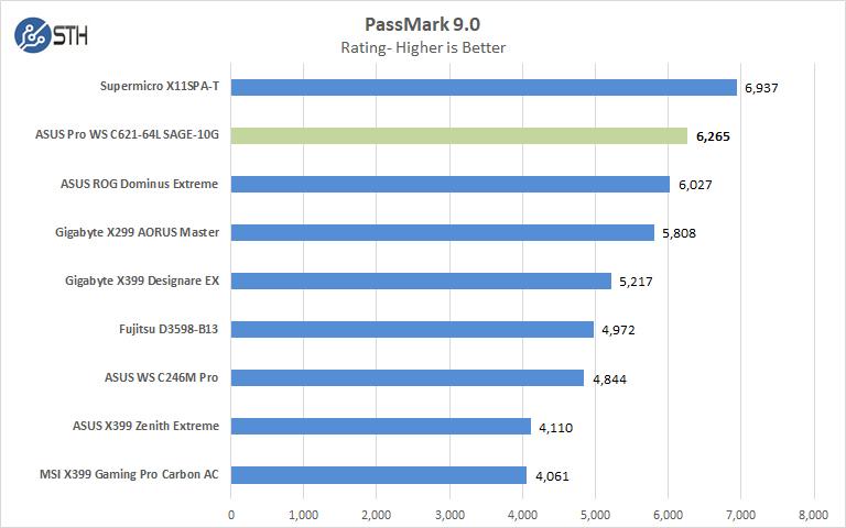 ASUS Pro WS C621 64L SAGE 10G Passmark