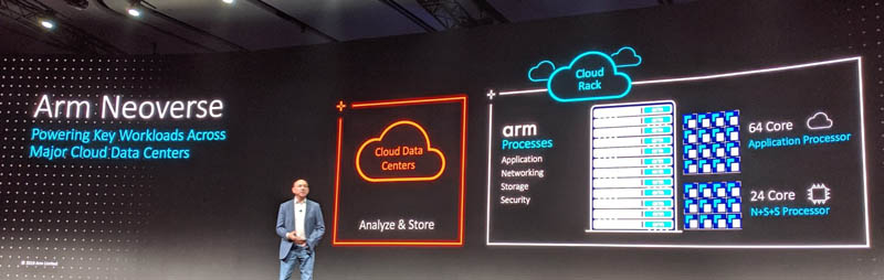 Arm TechCon 2019 Neoverse In The Cloud Data Center