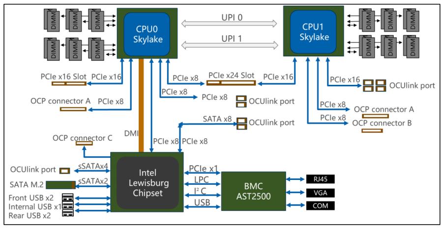 Inspur NF5180M5 Block Diagram