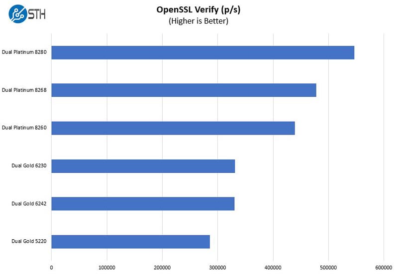 Inspur Systems NF5180M5 OpenSSL Verify Benchmark