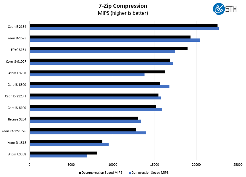 Intel Core I3 9100F 7zip Compression Benchmark
