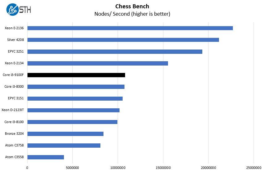 Intel Core I3 9100F Chess Benchmark