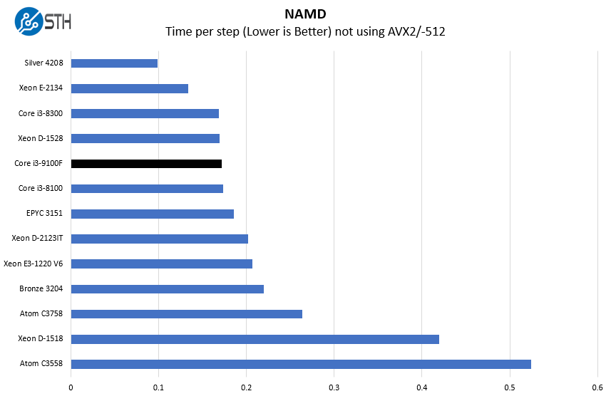 Intel Core I3 9100F NAMD Benchmark