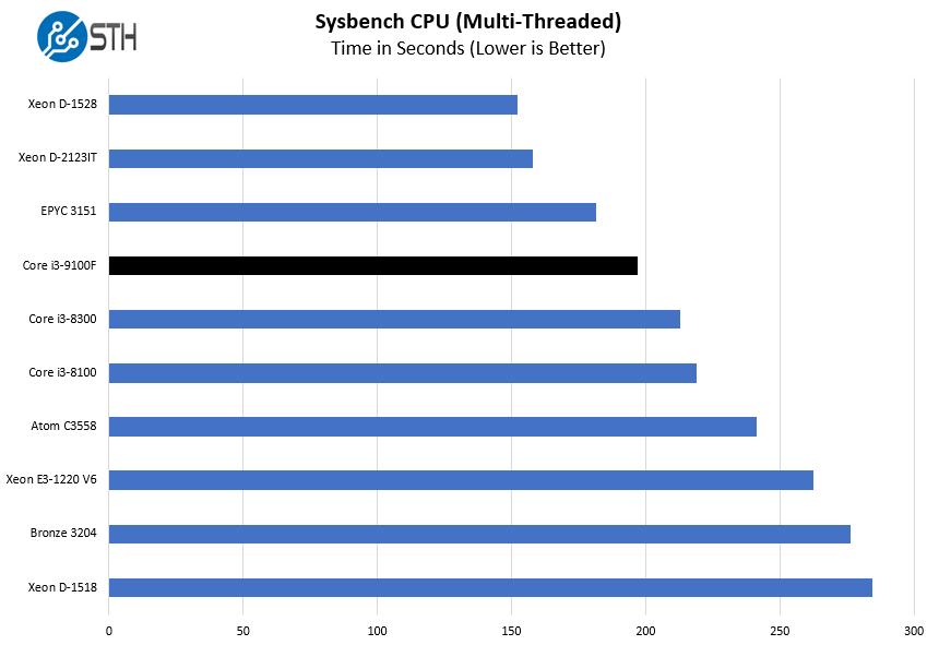 Intel Core I3 9100F Sysbench CPU Multi Threaded Benchmark