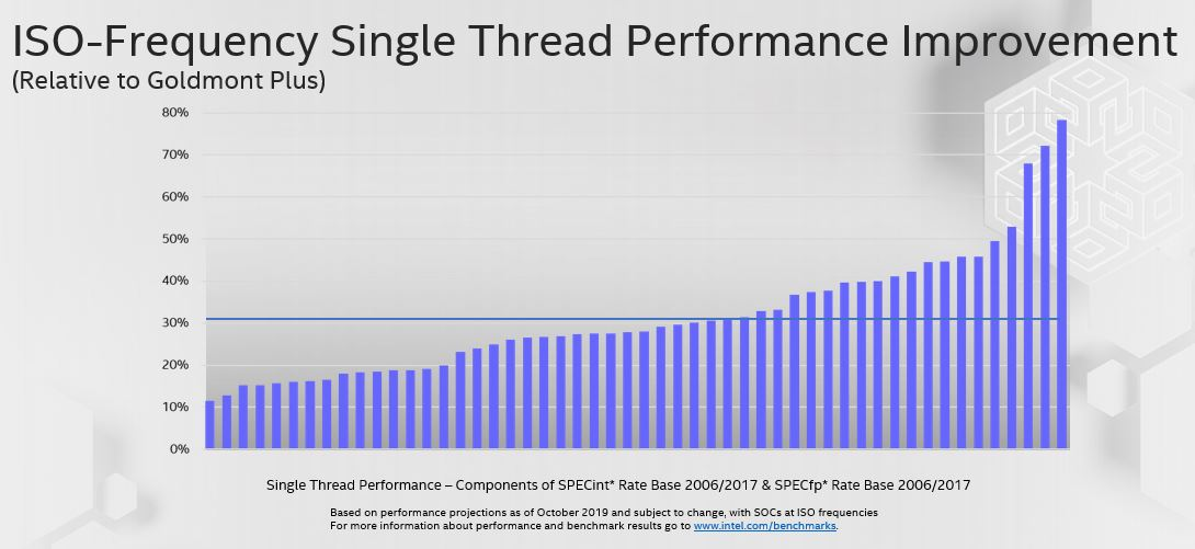 Intel Tremont Target Single Thread Performance Improvement