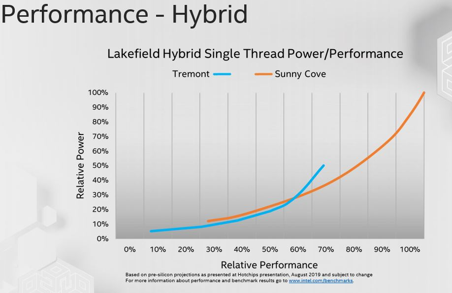Intel Tremont And Sunny Cove Lakefield Hybrid Performance