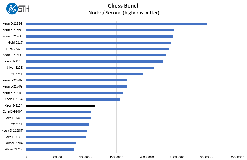 Intel Xeon E 2224 Chess Benchmark