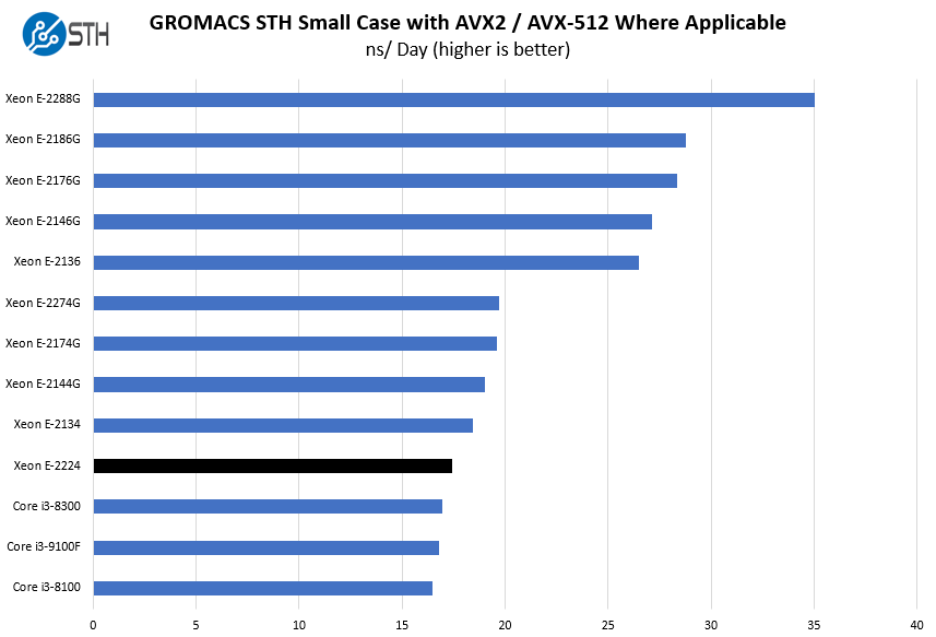 Intel Xeon E 2224 GROMACS STH Small Case Benchmark