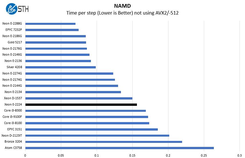 Intel Xeon E 2224 NAMD Benchmark