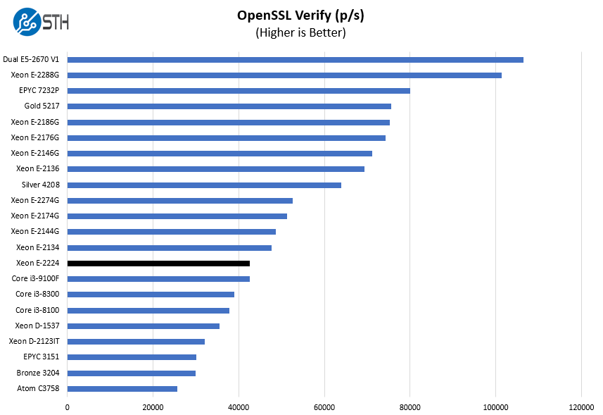 Intel Xeon E 2224 OpenSSL Verify Benchmark