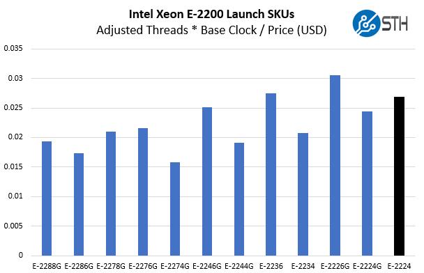 Intel Xeon E 2224 V Xeon E 2200 Cost Per Core Clock Adj