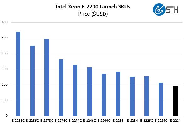 Intel Xeon E 2224 V Xeon E 2200 Cost