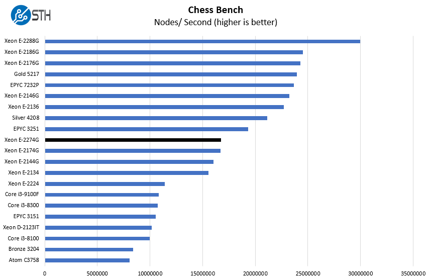 Intel Xeon E 2274G Chess Benchmark