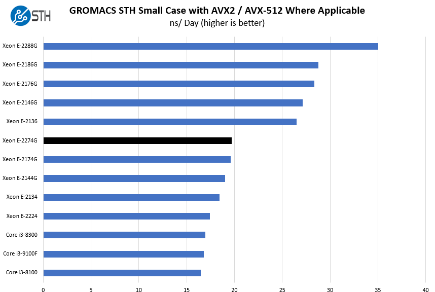 Intel Xeon E 2274G GROMACS STH Small Case Benchmark