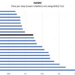 Intel Xeon E 2274G NAMD Benchmark