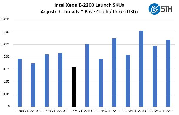 Intel Xeon E 2274G V Xeon E 2200 Cost Per Core Clock Adj