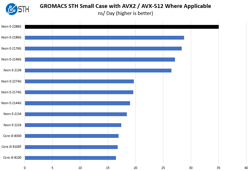 Intel Xeon E 2288G GROMACS STH Small Case Benchmark