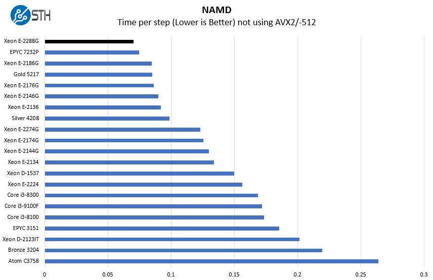 Intel Xeon E 2288G NAMD Benchmark