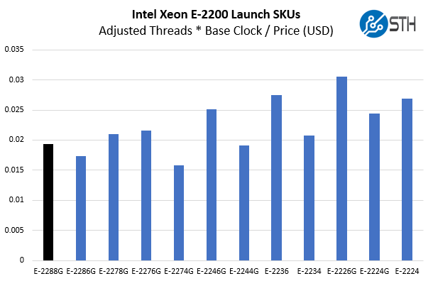 Intel Xeon E 2288G V Xeon E 2200 Cost Per Core Clock Adj