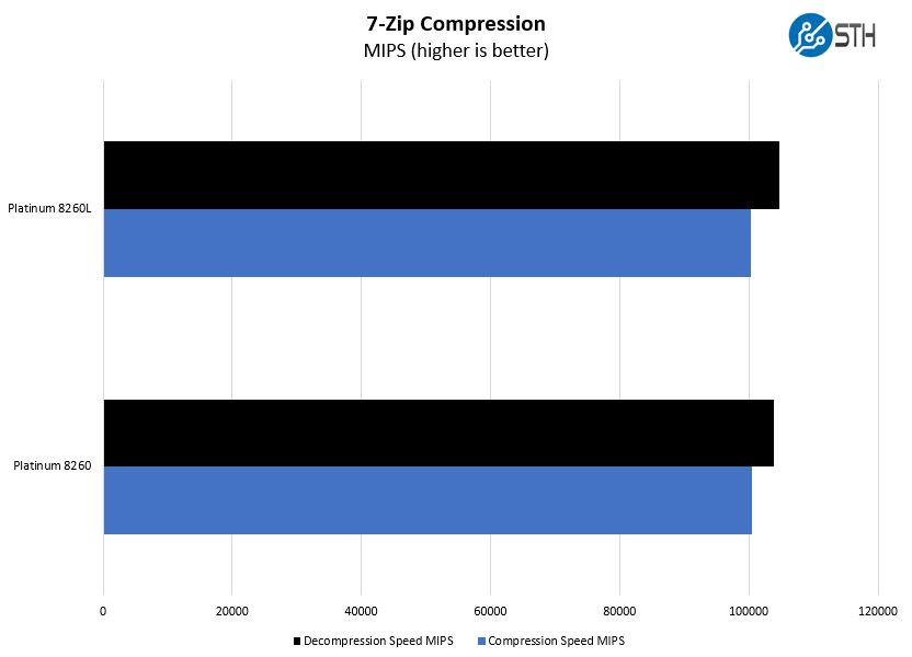 Intel Xeon Platinum 8260 V Platinum 8260L 7zip Compression Benchmark