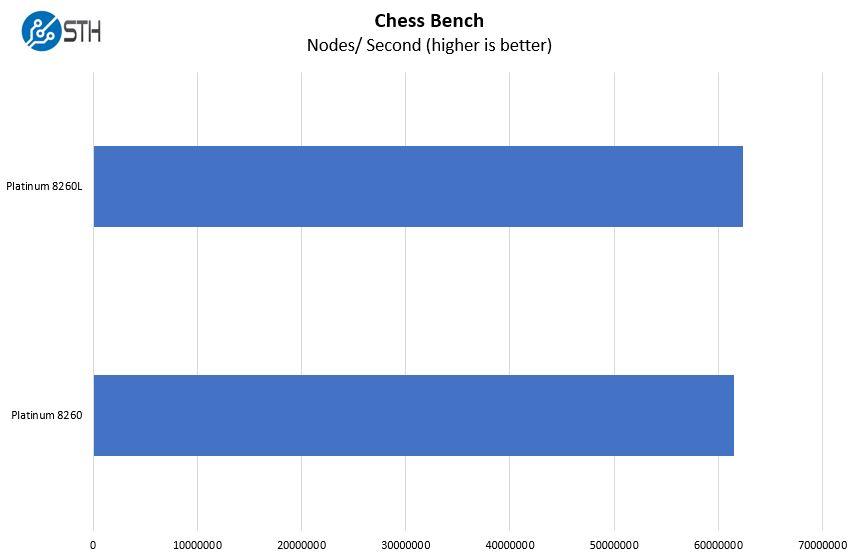 Intel Xeon Platinum 8260 V Platinum 8260L 7zip Compression Benchmark