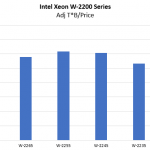 Intel Xeon W 2200 Series Cores Adjusted GHz By Price