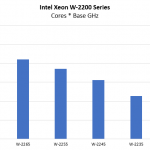 Intel Xeon W 2200 Series Cores Base GHz