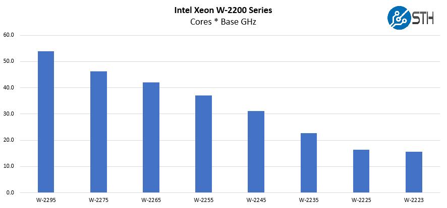 Intel Xeon W 2200 Series Cores Base GHz