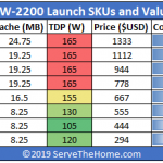 Intel Xeon W 2200 Series Launch SKUs And Value Analysis