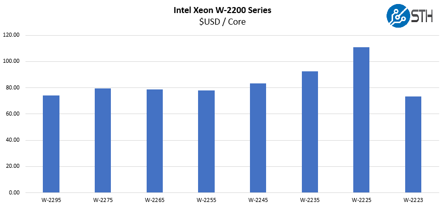 Intel Xeon W 2200 Series Cover 2