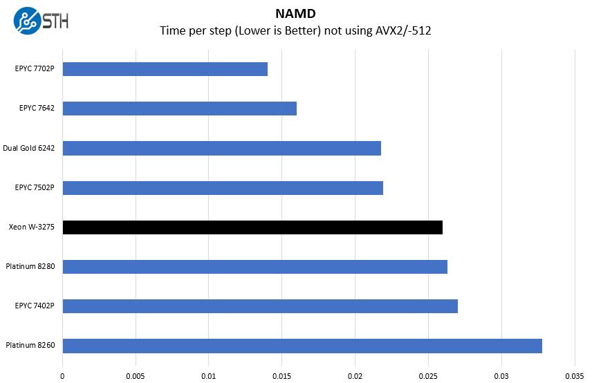Intel Xeon W 3275 NAMD Benchmark