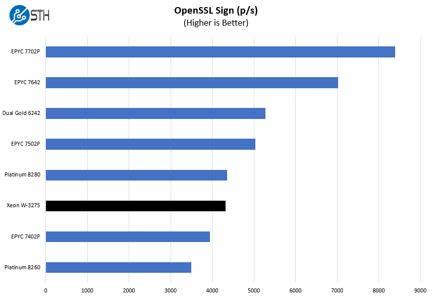 Intel Xeon W 3275 OpenSSL Sign Benchmark