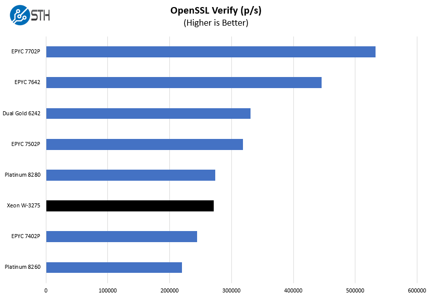 Intel Xeon W 3275 OpenSSL Verify Benchmark