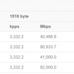 MikroTik CRS305 1G 4S IN Switching Results