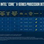 New Intel Core I9 X Series Refresh SKUs LGA 2066