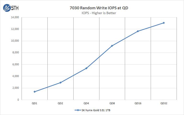 SK Hynix GOLD S31 1TB 7030 Random Write IOPS