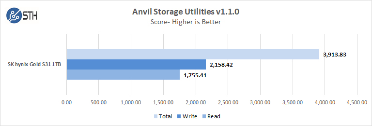 SK Hynix GOLD S31 1TB Anvil Storage Utilities